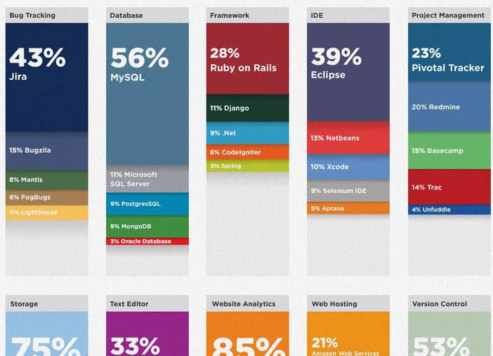 Infographie : La boîte à outils du développeur – Résultats des outils du développeur