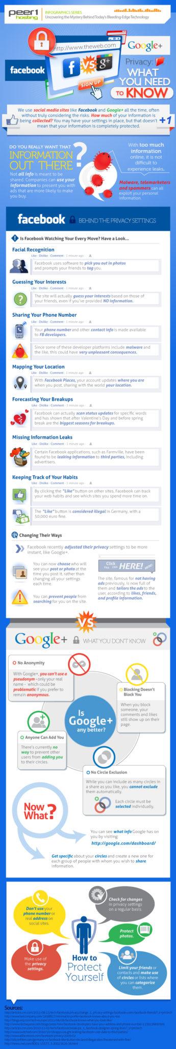 Infographie : La vie privée vue par Facebook et Google+