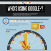 Infographie : Qui utilise Google+ ?