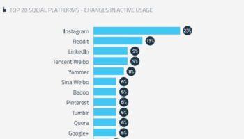 Instagram croît plus rapidement que Twitter, Facebook et Pinterest combinés
