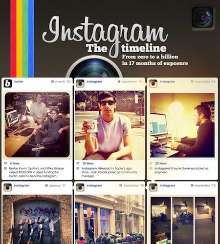 Instagram : L