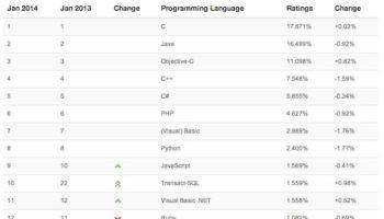 Java, Objective-C sont encore très populaires dans le développement mobile