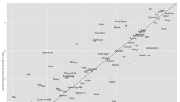 JavaScript mène le peloton comme étant le langage de programmation les plus populaires