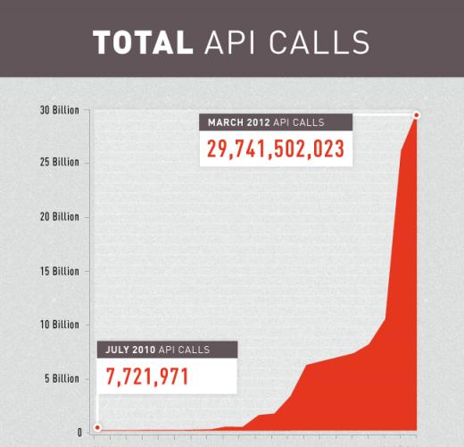 Klout libère la version 2 de son API, permettant de servir 30 milliards d