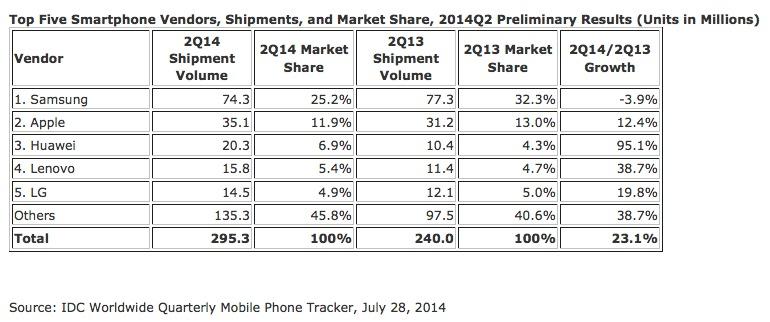 Parts de marché des sociétés orientées dans le secteur du mobile