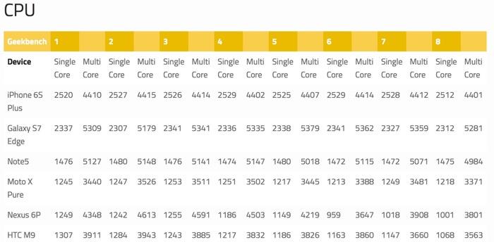 Le Galaxy S7 Edge face à la concurrence