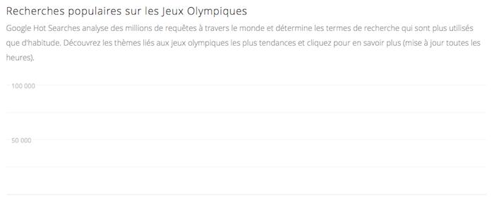 Les Jeux Olympiques de 2012 à Londres en direct sur Google - Découvrir et apprendre plus