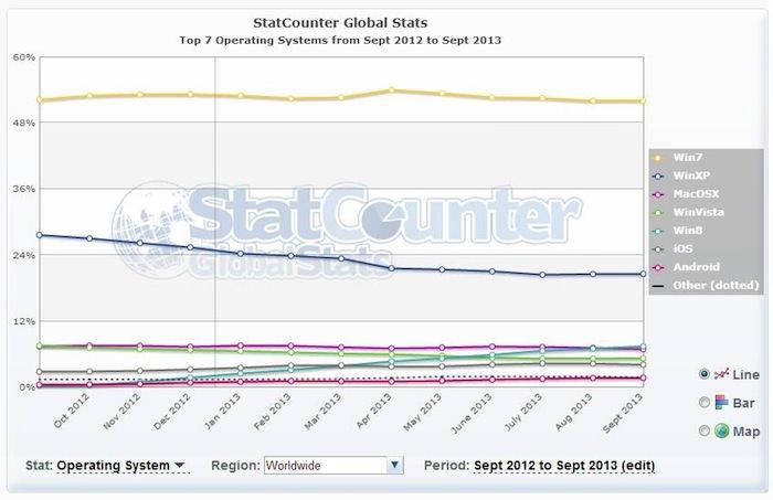 Les parts de marché de Internet Explorer 6 tombent enfin sous la barre des 5%