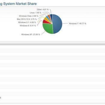 Les parts de marché de Windows 8 et Windows 7 augmentent