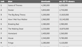 Les séries télévisées les plus piratées en 2012 incluent Game Of Thrones et Dexter