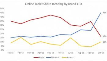 Microsoft a fait des progrès constants sur le secteur de la tablette, avec un énorme pic en octobre