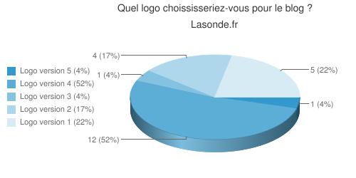 Résultat du 1er sondage
