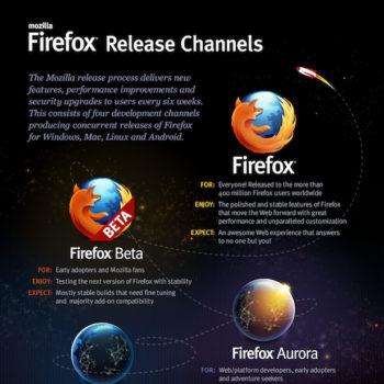 Mozilla détaille les canaux de distribution de Firefox – Canaux de distribution de Firefox