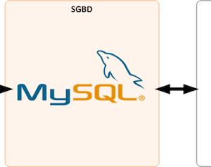 MySQL pour débutants – Schéma d'interactions entre le SGBD, la BDD et le site
