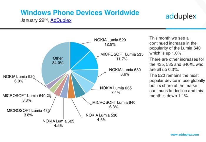 Parts de marché des smartphones sous Windows Phone dans le monde