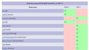 PHP 7 gagne le combat face à PHP 6