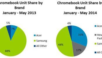 Plus de 1 million de Chromebooks vendus dans les écoles au T2 2014