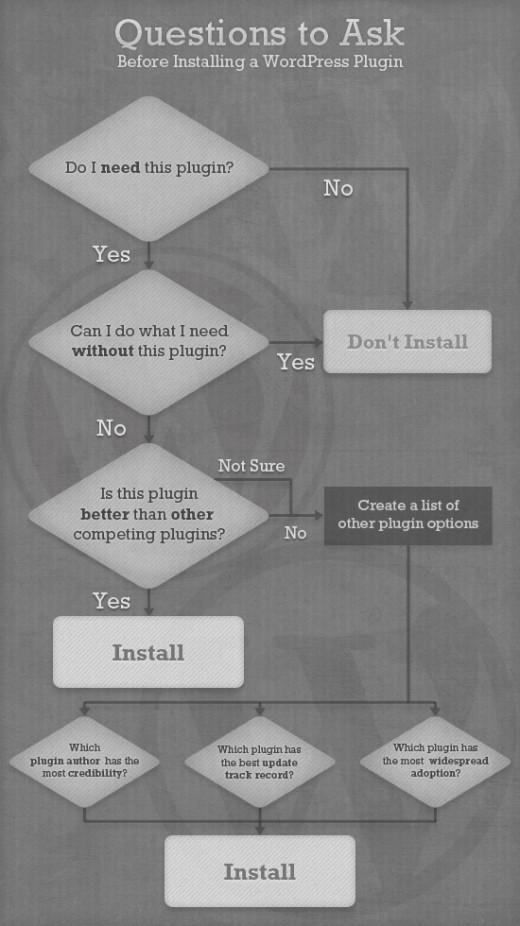 Posez-vous ces questions avant d