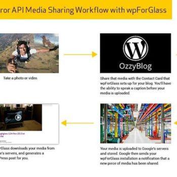 Poster du contenu sur WordPress avec les Google Glass c