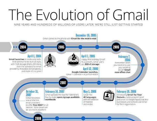 Pouvez-vous croire que Gmail a 9 ans ?