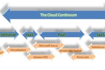 Catégories du Cloud computing