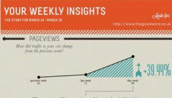 Récupérer vos données Google Analytics en infographie grâce à Visual.ly