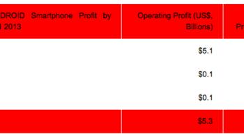 Samsung aurait 95% du total des bénéfices des téléphones Android