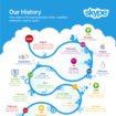 Skype célèbre leur anniversaire avec une infographie
