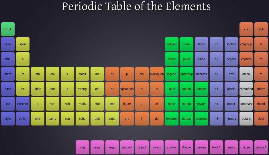 Table p riodique des l ments html5 for Table des elements