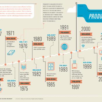 Infographie : Comment la technologie a influencé notre productivité ?