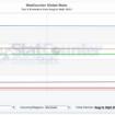 Tendances des navigateurs pour Octobre 2011 : Chrome plafonne ?