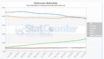 Top 10 des plugins de Firefox pour les développeurs Web – Stat Counter