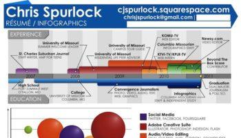 Trois raisons pour lesquelles vous devriez avoir un CV infographie – CV de Christopher Spurlock