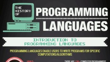 Une brève histoire des langages de programmation