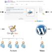 Utilisez Google Docs pour publier des articles sur votre blog – Schéma d