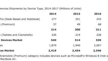 Les ventes de PC toujours en baisse, mais pourraient rebondir en 2016