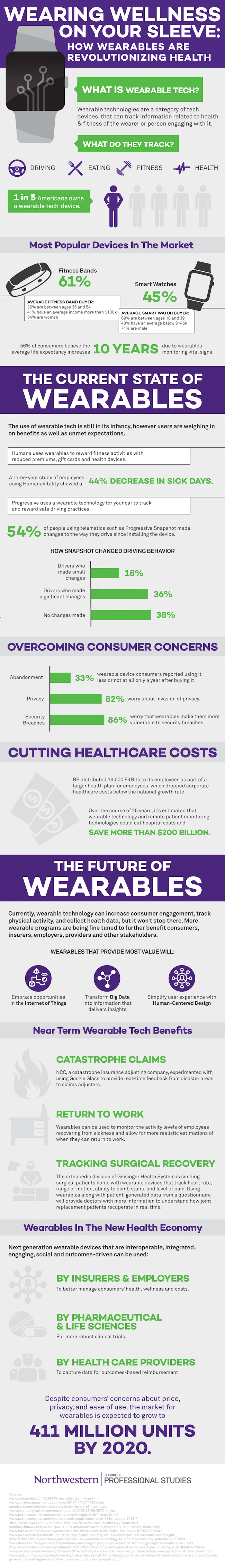 Infographie : Wearing Wellness on Your Sleeve
