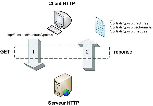 ecrire un web service en php  u2013 partie 1  u2013 d u00e9finitions
