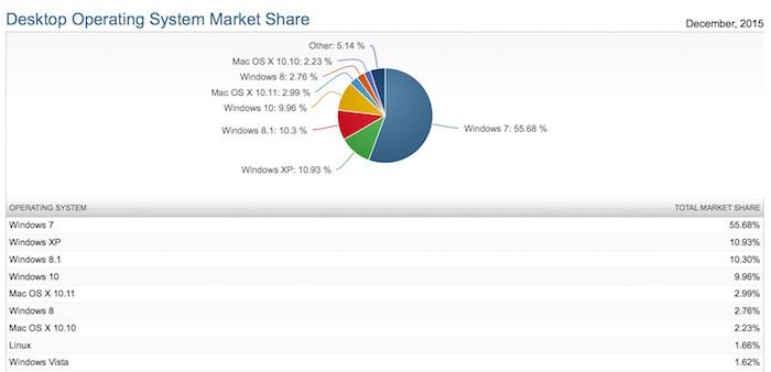 Windows 10 termine 2015 avec moins de 10% de parts de marché