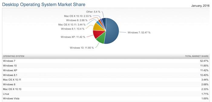 Windows 10 bat Windows 8.1 sur le terrain des installations