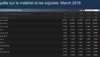 Windows 10 prouve être le plus populaire parmi les joueurs PC, au moins sur Steam