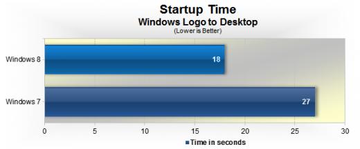 Windows 8 serait 33% plus rapide que Windows 7 au démarrage