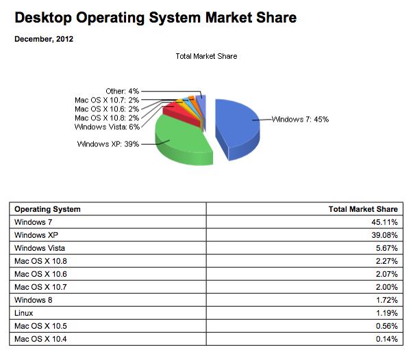 Windows grignote quelques parts de marché à la concurrence