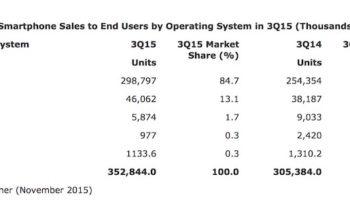 La part de marché de Windows Phone tombe à 1.7%, tandis que Android grimpe