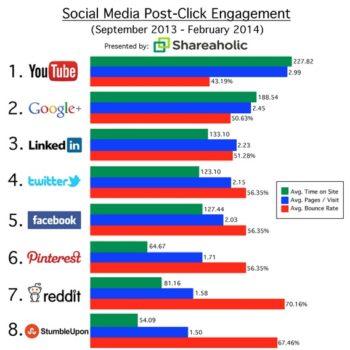 YouTube, Google+, LinkedIn et Twitter mieux que Facebook en terme d