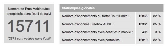 1 million de personnes a souscrit aux offres de Free Mobile ?