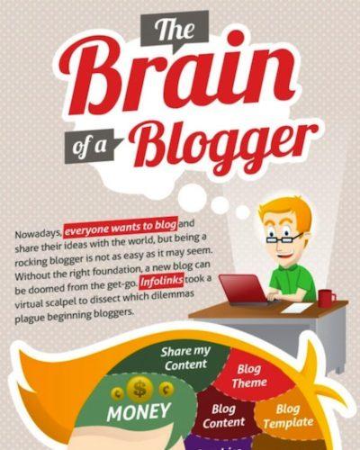 Infographie : Le cerveau d