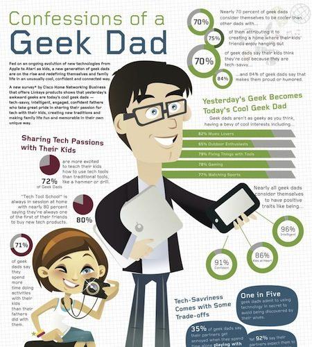 Les papas Geek, c