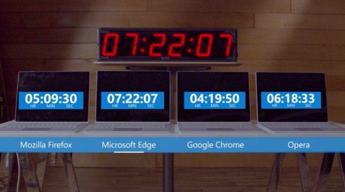 Microsoft Edge a la plus longue longévité en lecture vidéo