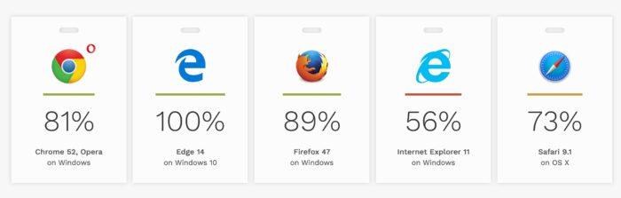 HTML5 Accessibility : Microsoft Edge le meilleur ?